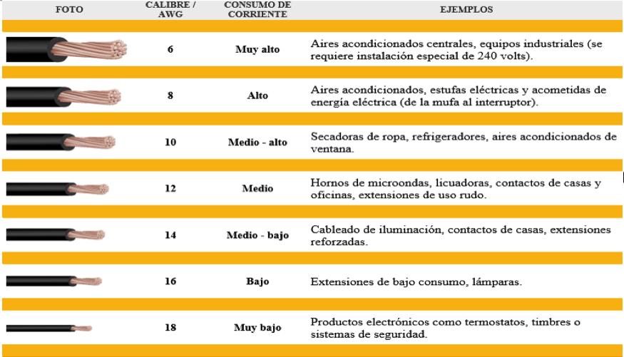 Conceptos B 225 Sicos De Conductores El 233 Ctricos Intensity Air