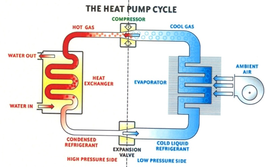191 Qu 233 Es El Heat Pump En Aire Acondicionado Y C 243 Mo Funciona